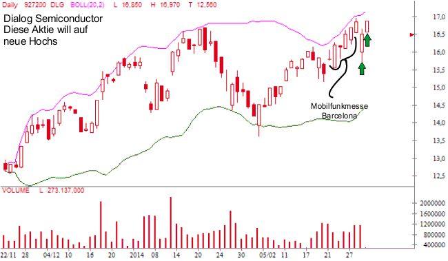 V day trading seminare