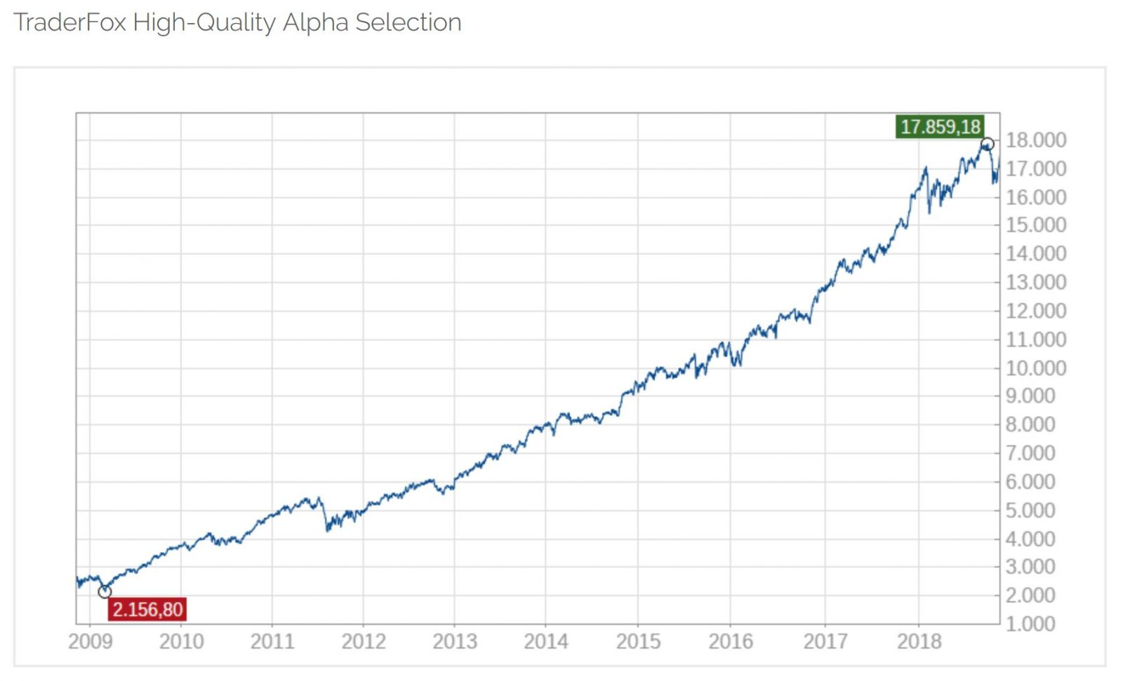 TraderFox High-Quality Alpha Selection