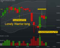 Swing-Trading-Strategie Lonely Warrior long: Überreaktionen an den Märkten traden