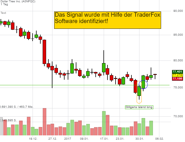 Trading-Strategie Gilligan's Island: So läuft das Kaufsignal bei Dollar Tree