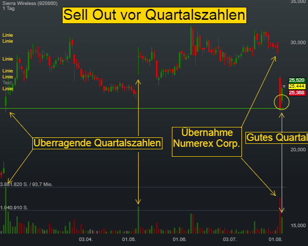 Swing-Trading-Strategie Sell Out: Sierra Wireless nach Übernahme und Quartalszahlen im Fokus
