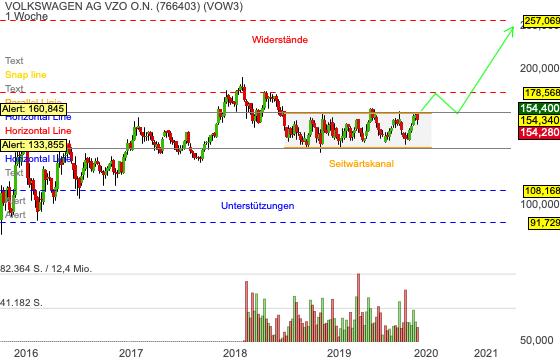 Chartanalyse Volkswagen: 60 Prozent Kurspotenzial - Kursziel bei 257 EUR!