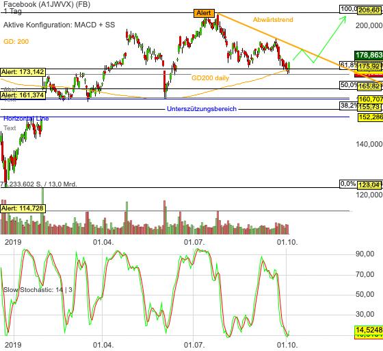 Chartanalyse Facebook: kurzfristige Trading-Chance zur übergeordneten Trendfortsetzung?