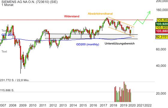 Chartanalyse Siemens: 60 Prozent Kurspotenzial beim DAX-Schwergewicht!