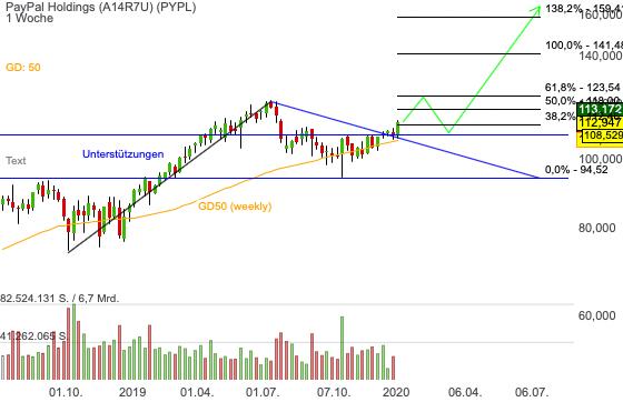 Chartanalyse PayPal: Aktie setzt zur Trendfortsetzung an – 40% Kurspotenzial!