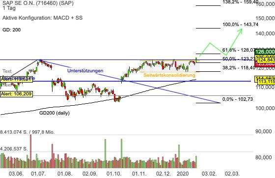 Chartanalyse SAP: charttechnischer Breakout – Aktie mit Trendfortsetzungssignal