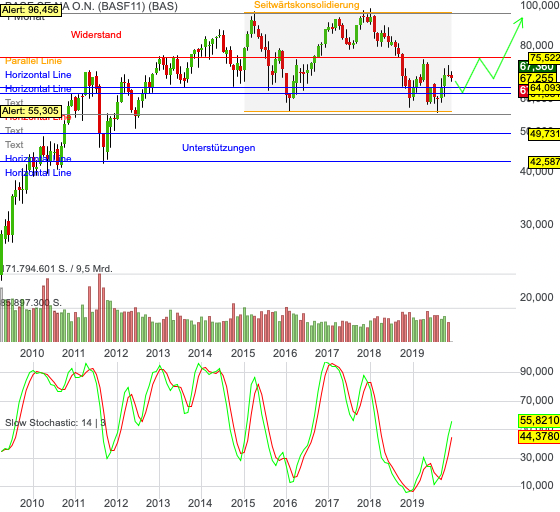 Chartanalyse BASF: Turnaround-Szenario intakt oder drohen neue Tiefs?