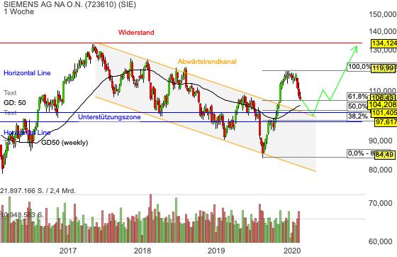 Chartanalyse Siemens: Einstiegsgelegenheit vor nächster Rally?