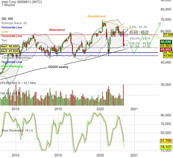 Chartanalyse Intel: ist die Aktie nach dem jüngsten Crash ein Kauf?