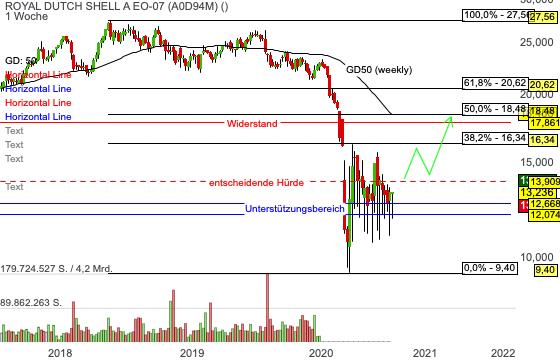 Chartanalyse Shell: wann gelingt das Turnaround-Szenario?