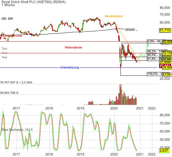 Chartanalyse Shell: gelingt doch noch der Turnaround?