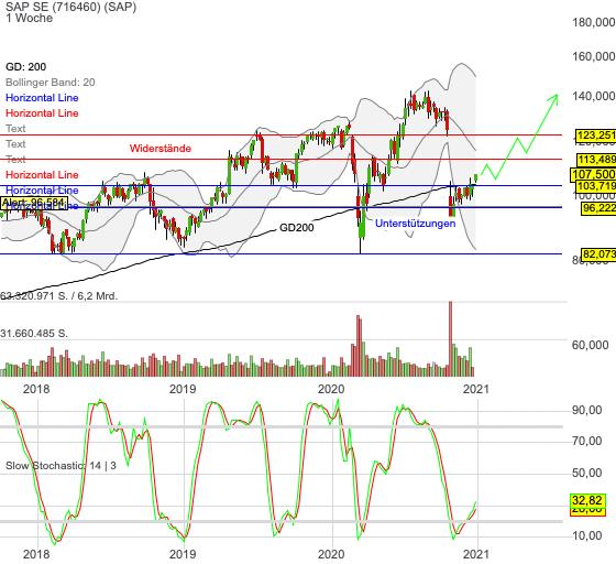 Chartanalyse SAP: Turnaround beim DAX-Schwergewicht eingeleitet? Ich baue eine Trading-Position auf!
