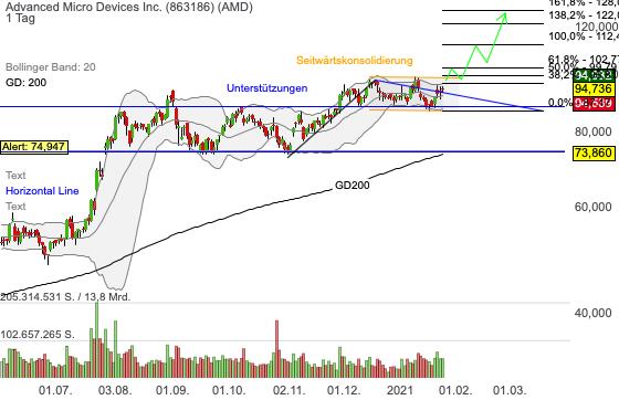 Chartanalyse AMD: wie geht es nach den starken Quartalszahlen weiter?