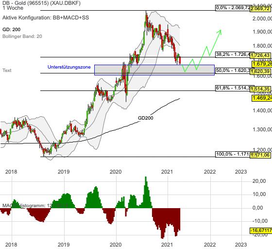 Chartanalyse Gold: ich bereite einen langfristigen Einstieg vor!