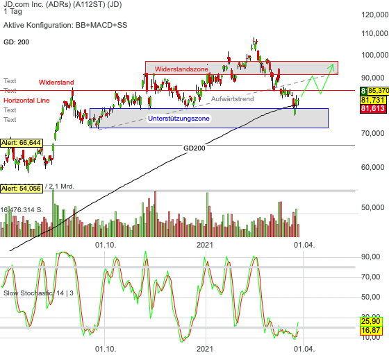 Chartanalyse JD.com: ist die Aktie nach dem 30%igen Abschlag ein Kauf?