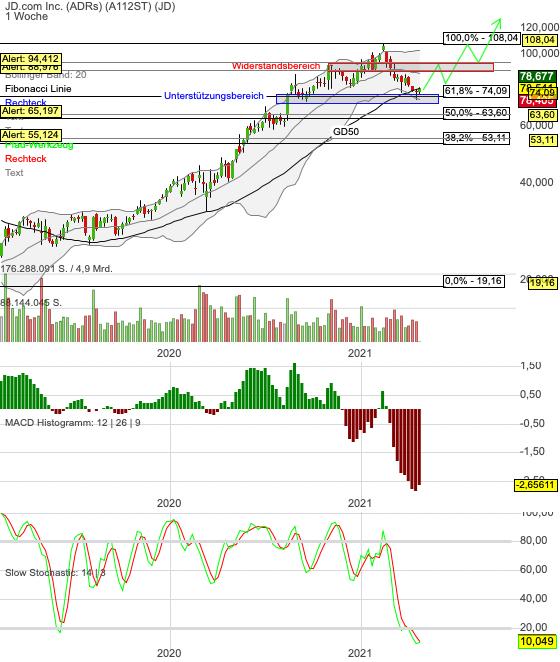Chartanalyse JD.com: Turnaround bei den China-Stocks?