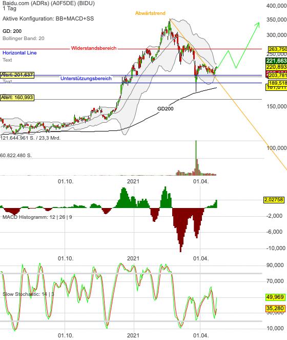 Chartanalyse Baidu: das Turnaround-Szenario wurde eingeleitet! Aktie mit Einstiegsgelegenheit