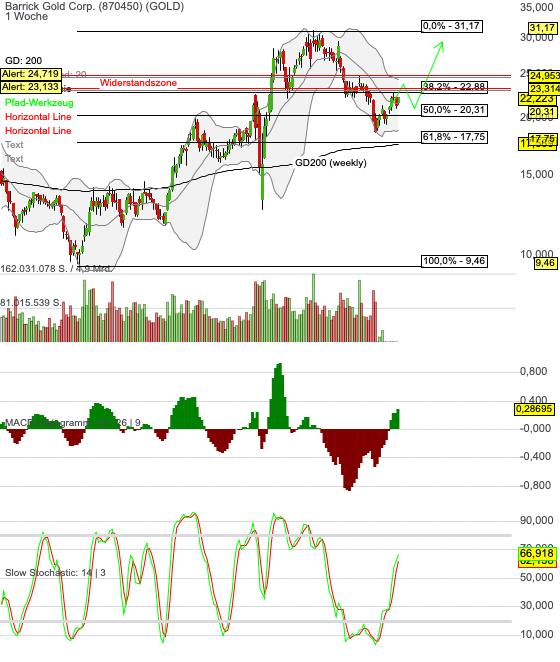 Chartanalyse Barrick Gold: auf den langfristigen Anstieg von Gold setzen!