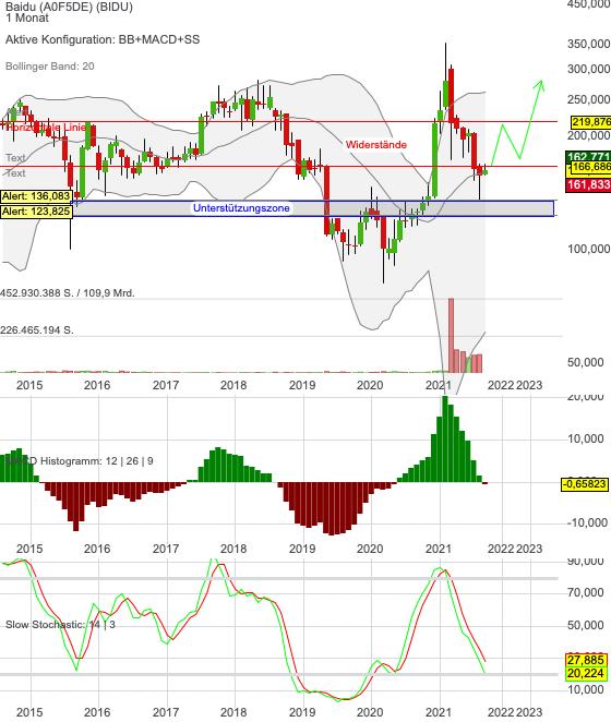 Chartanalyse Baidu: Turnaround im Big-Picture in Sicht – Aktie jetzt kaufen?